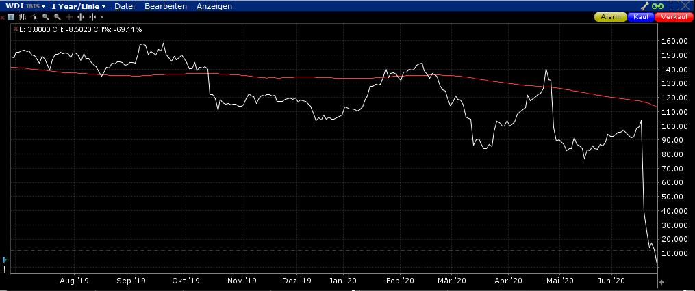 Wirecard Aktien Insolvenz